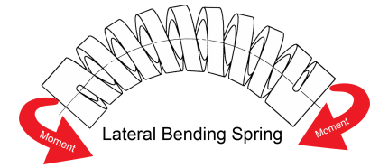Lateral Bending Spring
