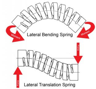 Machined Spring - Lateral Bending Form