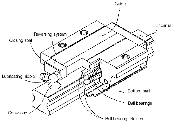Linear Guides Diagram
