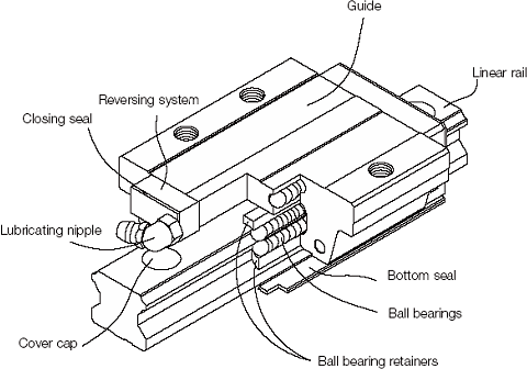 Linear Guides and Rails Diagram 1