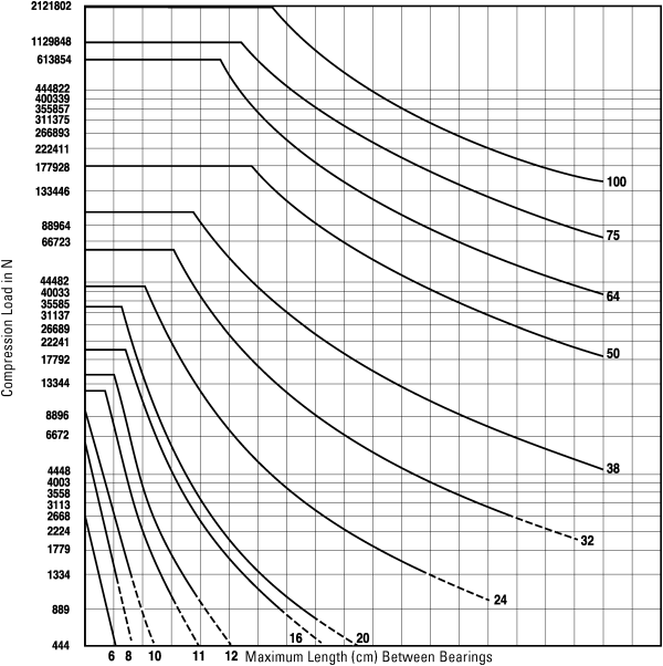 Column Loading Capacities Chart