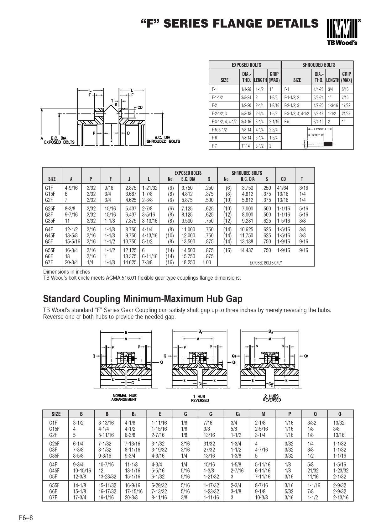 Gear Shaft Coupling Page 1