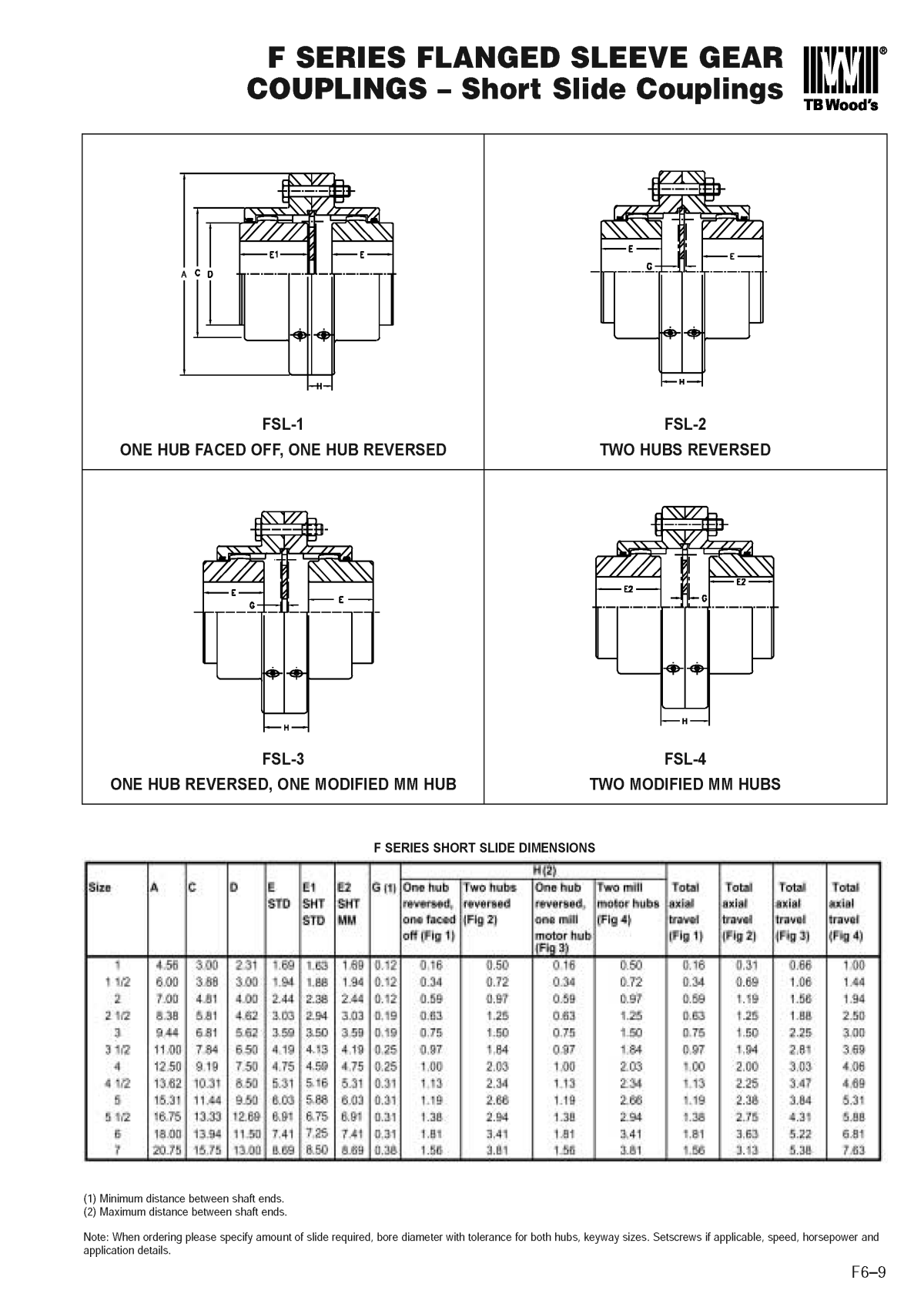 Gear Shaft Coupling Page 15