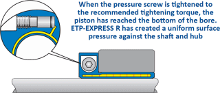 When the pressure screw is tightened to the recommended tightening torque, the piston has reached the bottom of the bore. ETP-EXPRESS R has created a uniform surface pressure against the shaft and hub