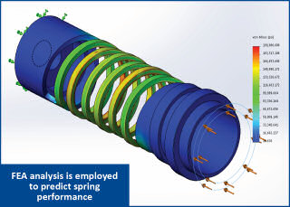FEA analysis is employed to predict spring performance