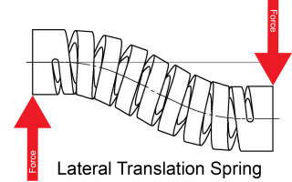 Lateral Translation Spring