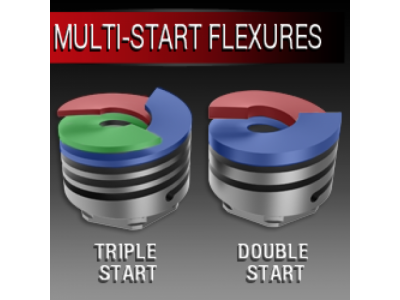 The Multi Start Advantage