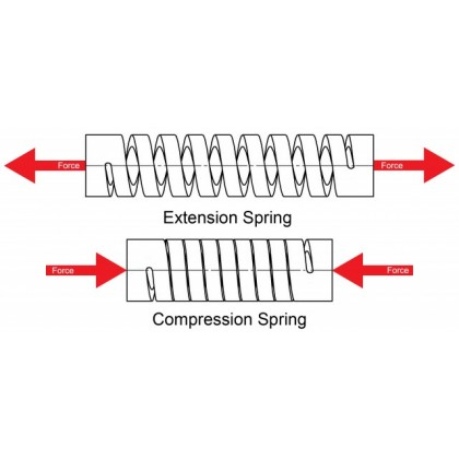 Compression & Extension