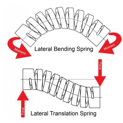Lateral Bending & Translation